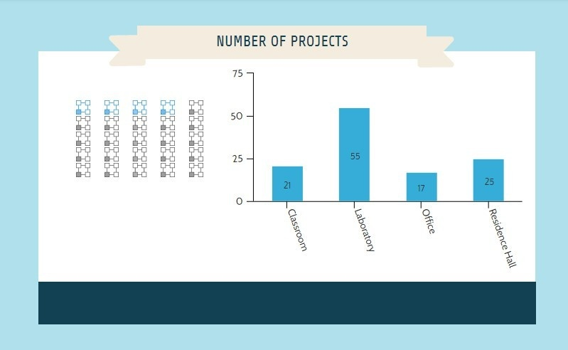 projects1